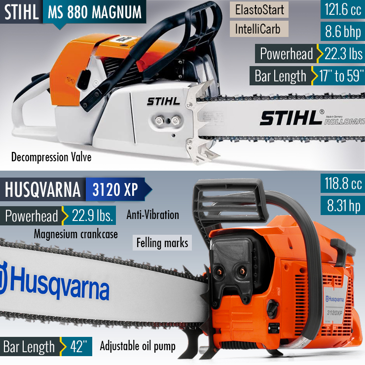 Husqvarna 3120XP vs Stihl MS 880 | Comparing the Biggest