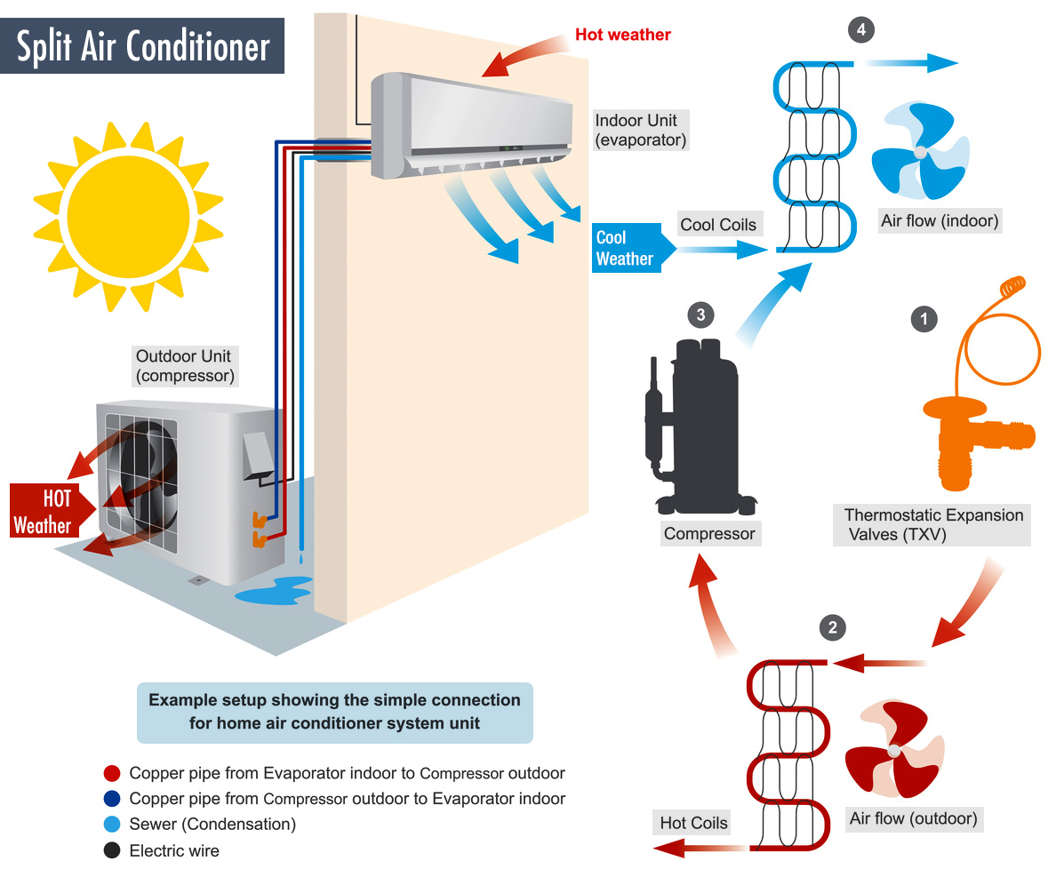Q U0026a   How Do Portable Air Conditioners Work  What Size Do