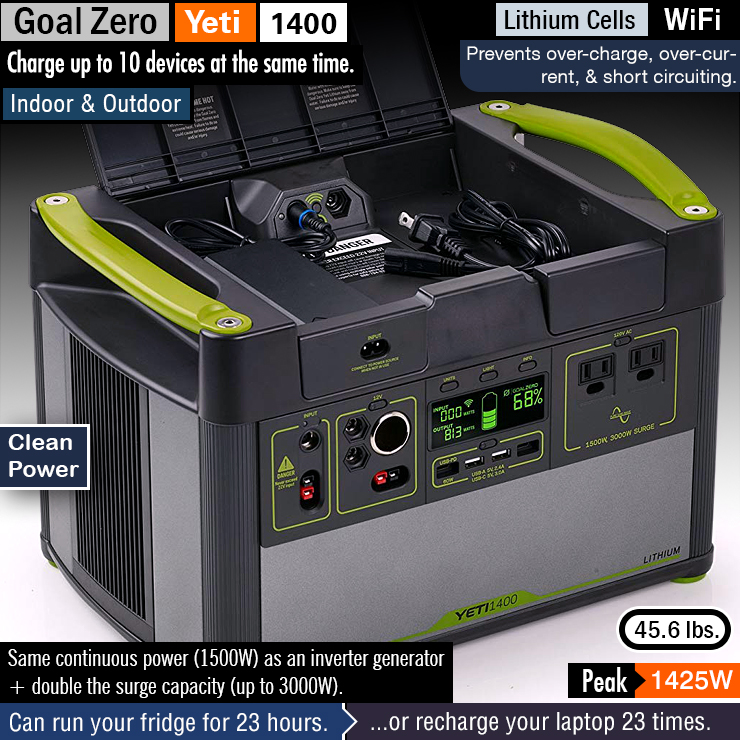 Best Portable Power Station. Best indoor generator.